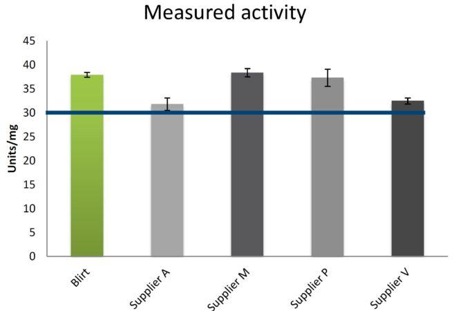 Proteinase K MBG - Activity