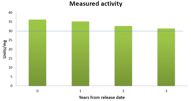 Proteinase K Measured Actividy after 3 years from release date